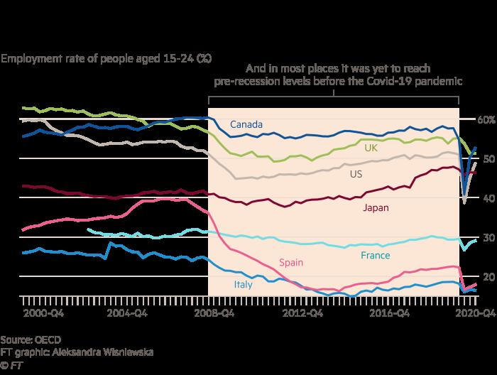Многолинейный график, показывающий, что уровень занятости молодежи во всем мире медленно восстанавливается после финансового кризиса.  В большинстве мест он еще не достиг докризисного уровня перед пандемией Covid-19.