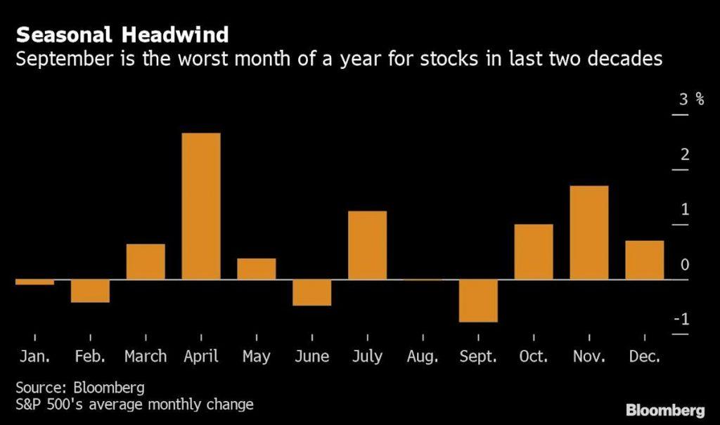 Технологии приводят к росту акций после выхода экономических данных: завершение рынков